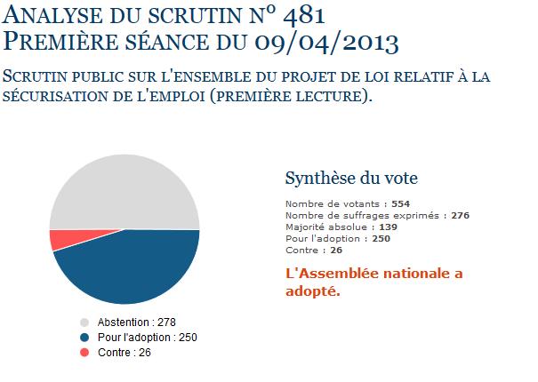 loi sécurisation emploi vote