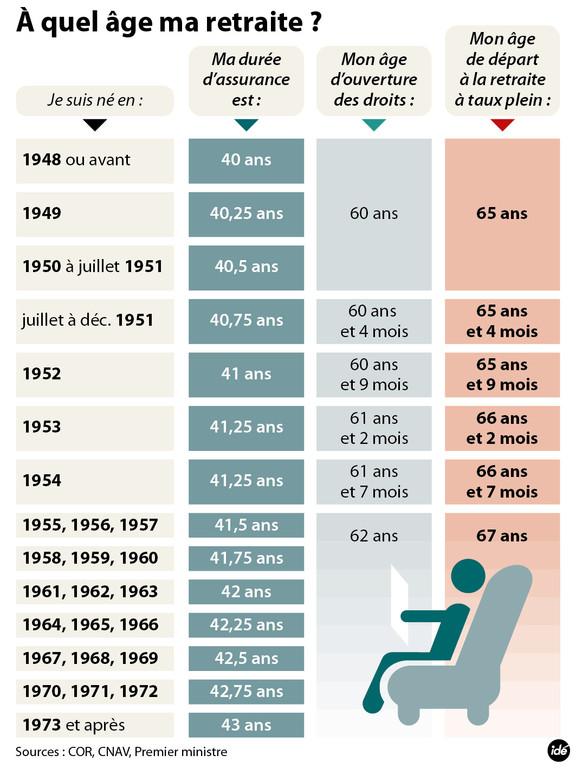 infographie-retraites-duree-de-cotisation-10980033udldg