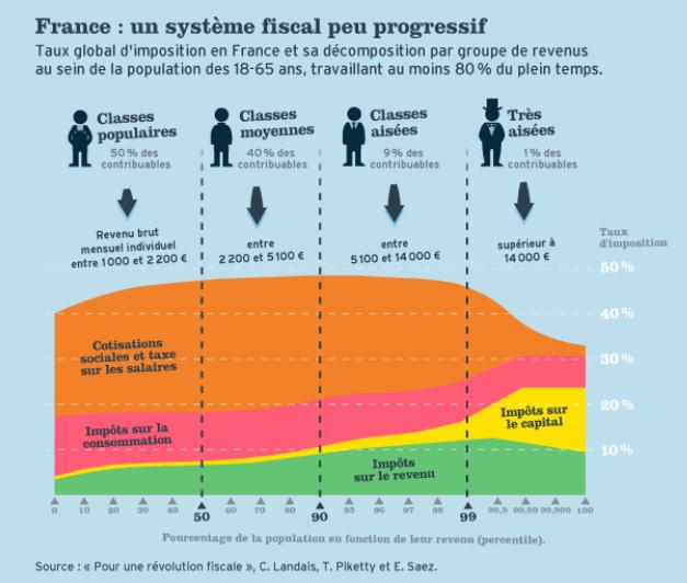 progressivité impôts France
