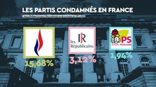 Parti-politique-condamnations-france-fn-lr-ps-512x287