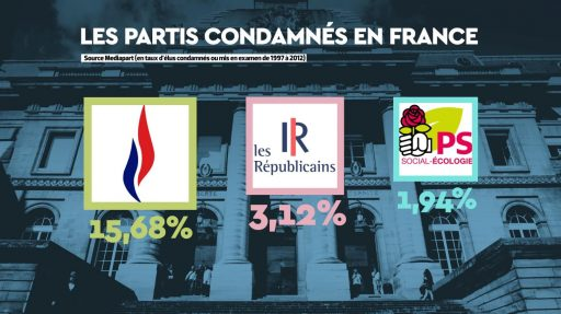Parti-politique-condamnations-france-fn-lr-ps-512x287